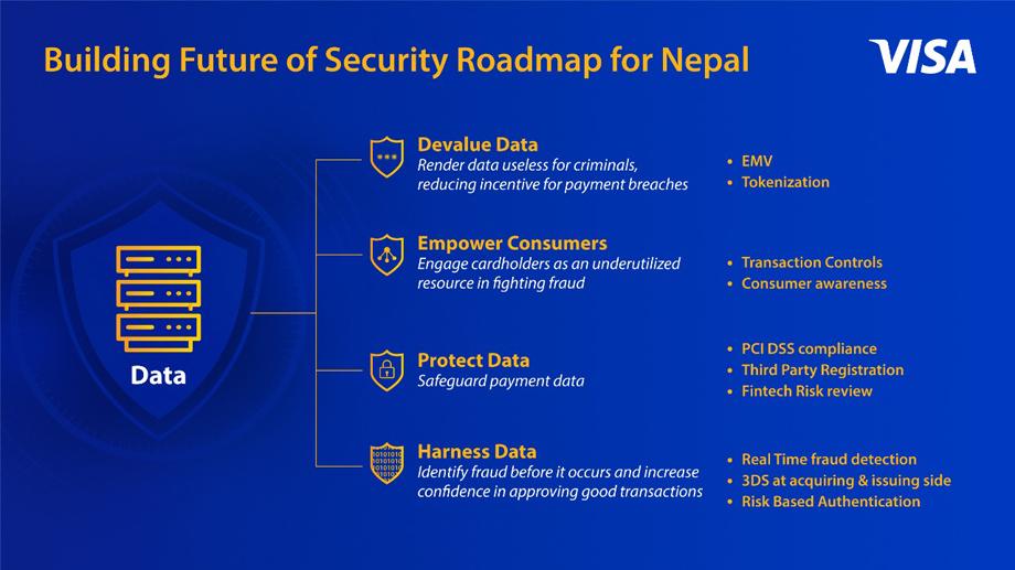नेपालको लागि भिजाले शुरु गर्यो भुक्तानी सुरक्षा रोडम्याप, डिजिटल भुक्तानी सुरक्षित पार्ने