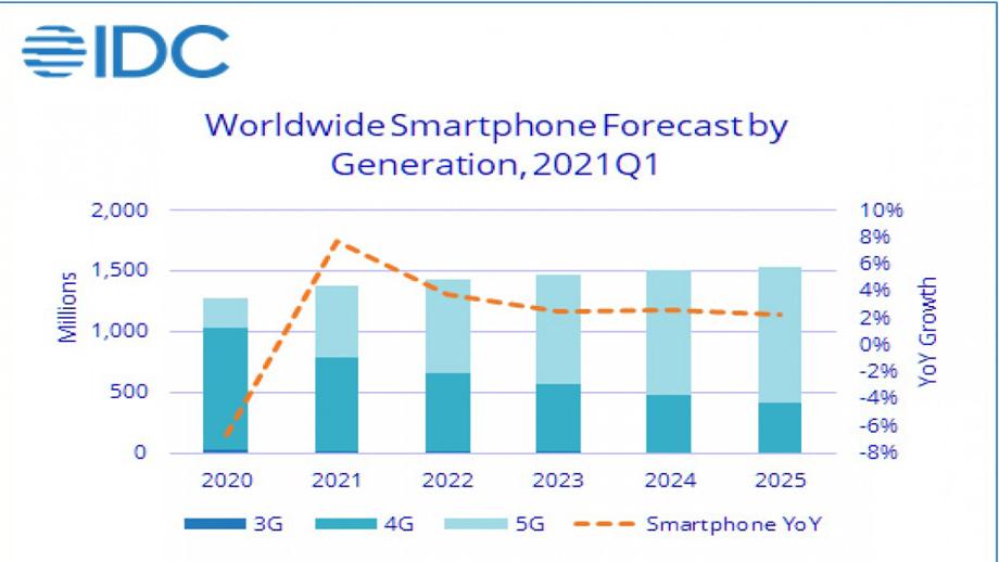 यस वर्ष स्मार्टफोनको बिक्रीमा उल्लेख्य वृद्धि हुने आईडीसीको आकलन