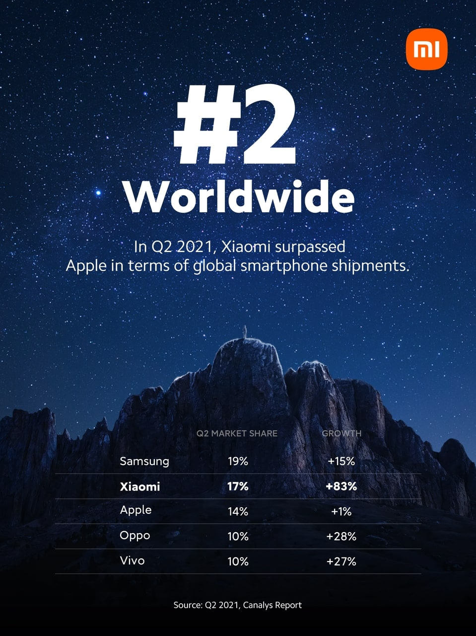 XIAOMI TAKES THE NO.2 SPOT IN GLOBAL SMARTPHONE MARKET FOR THE FIRST TIME
