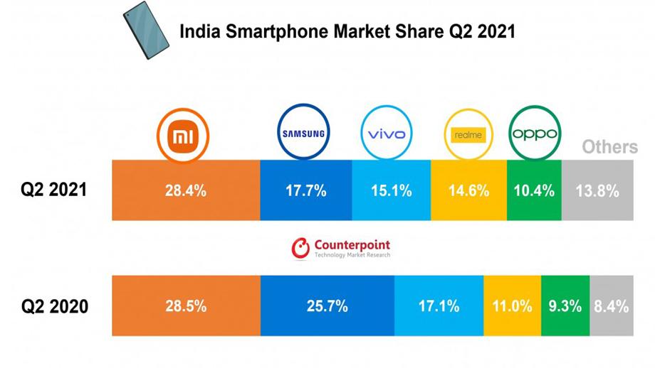 भारतको स्मार्टफोन बजारमा हलचल जारी, सामसङको स्थान खस्कियो